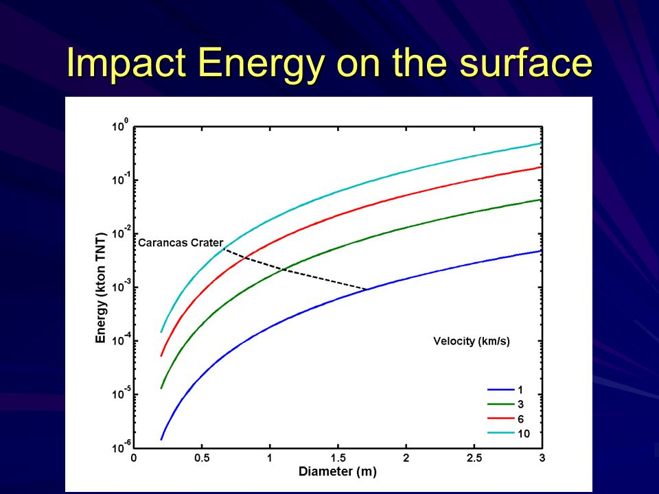 Impact Energy on the surface