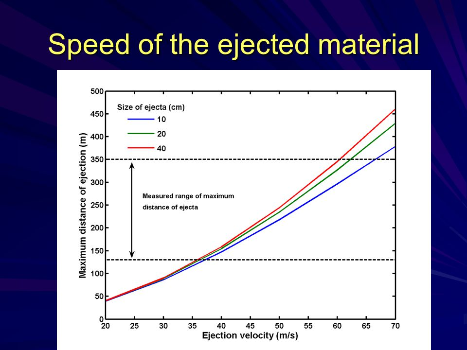 Speed of the ejected material