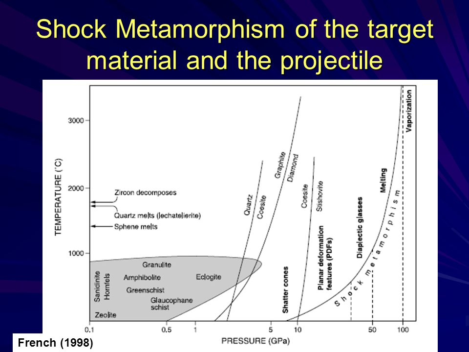 Shock Metamorphism of the target material and the projectile French (1998)