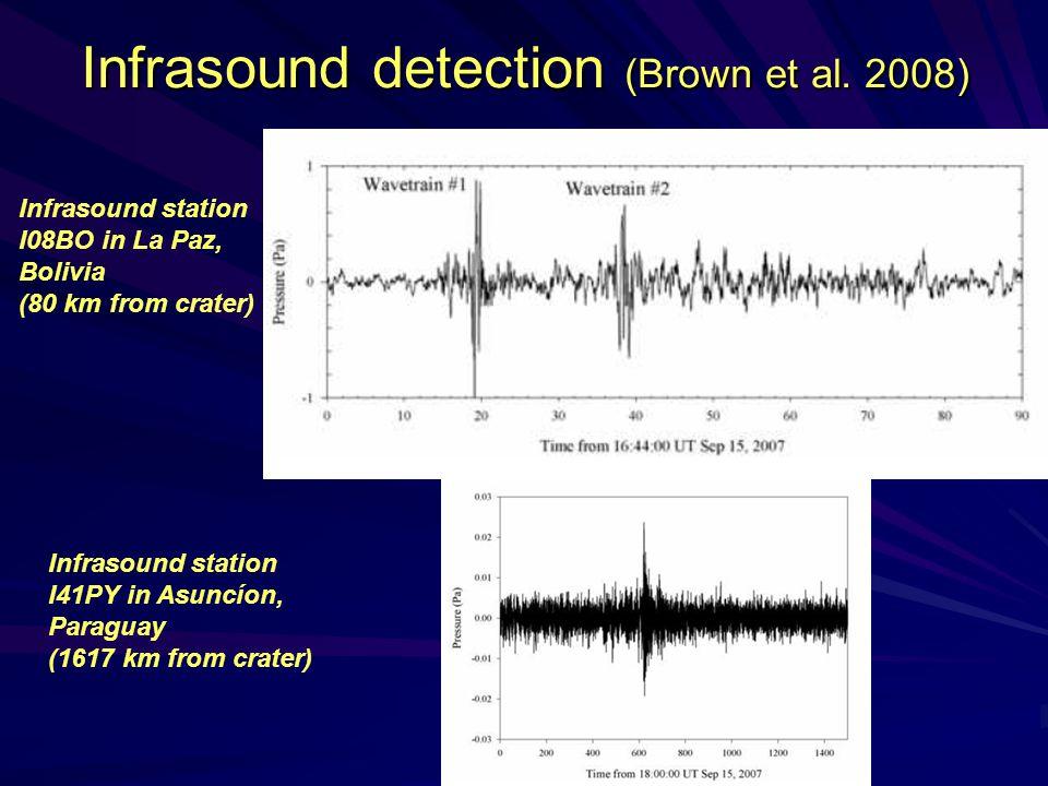 Infrasound detection (Brown et al. 2008) Infrasound station I08BO in La Paz, Bolivia (80 km from crater) Infrasound station I41PY in Asuncíon, Paragua