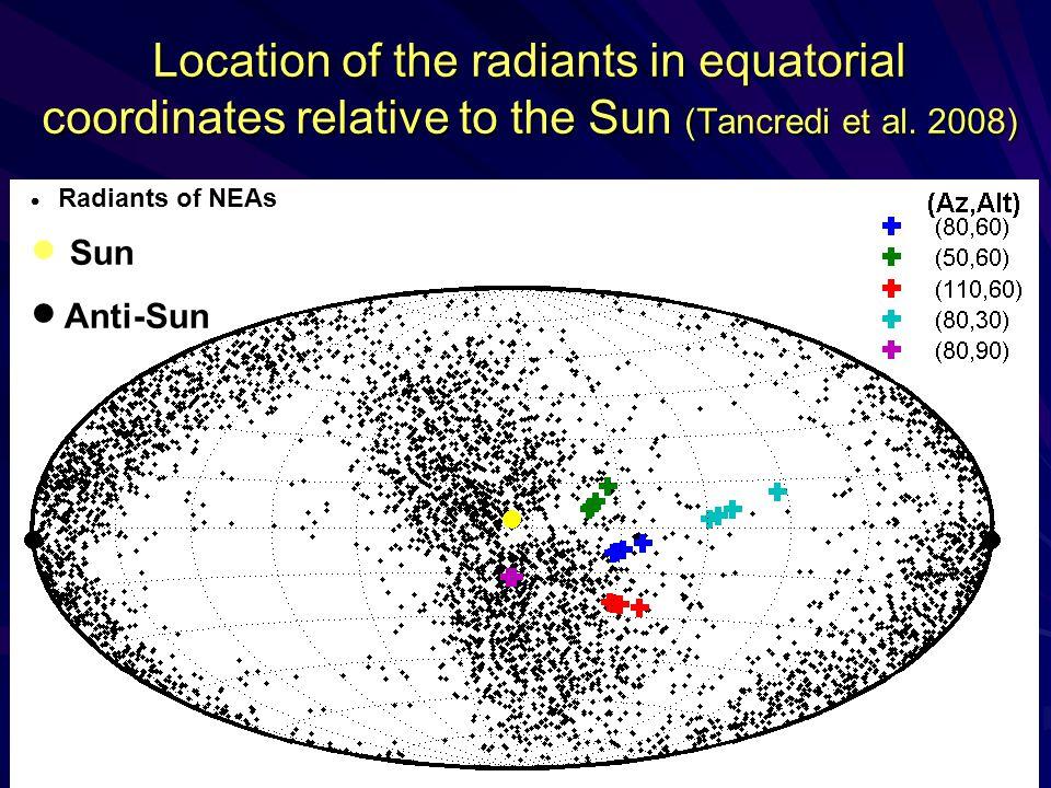 Location of the radiants in equatorial coordinates relative to the Sun (Tancredi et al. 2008) Radiants of NEAs Sun Anti-Sun