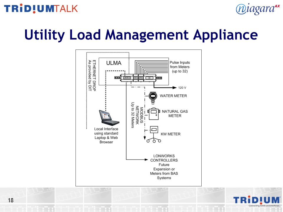 18 Utility Load Management Appliance