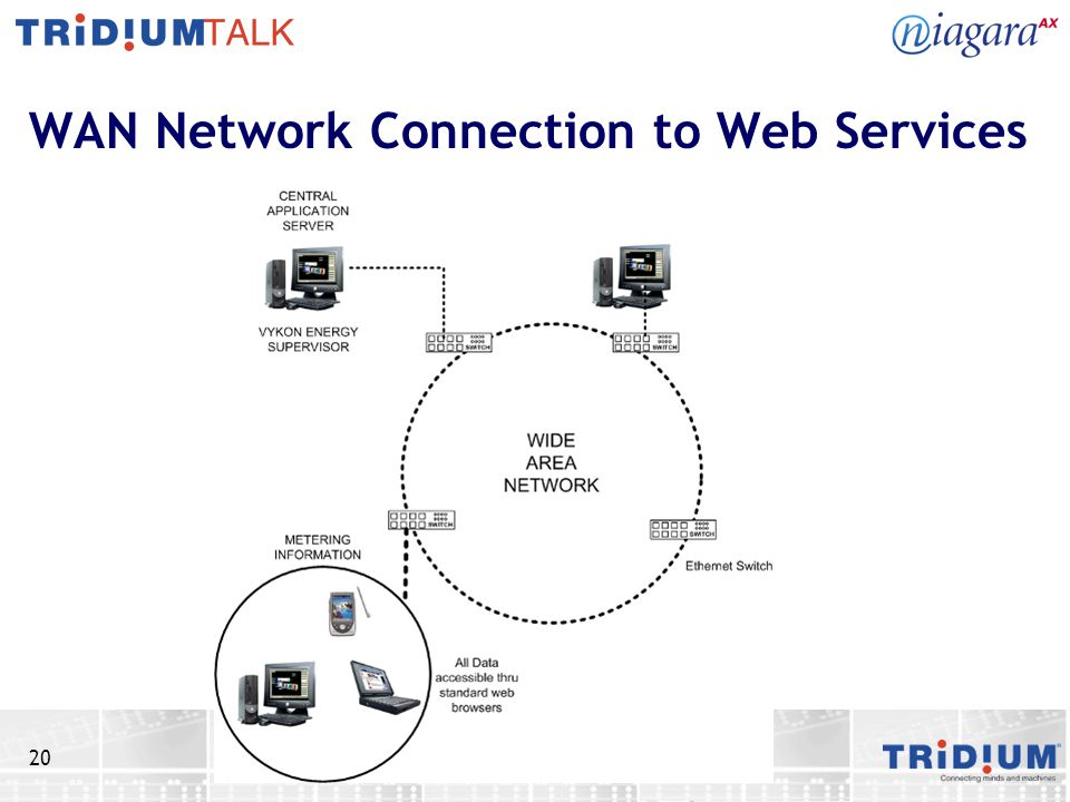 20 WAN Network Connection to Web Services