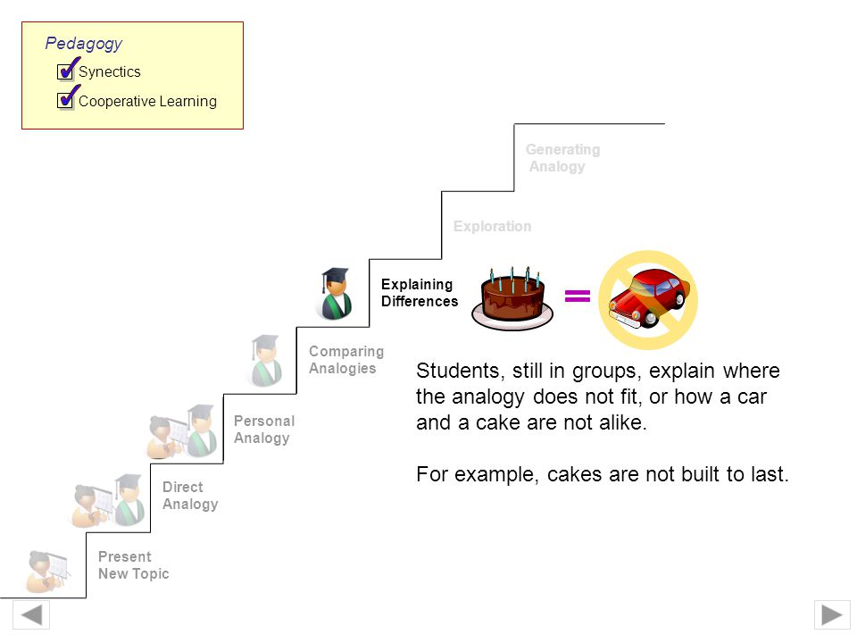 Present New Topic Direct Analogy Personal Analogy Comparing Analogies Explaining Differences Exploration Generating Analogy Synectics Cooperative Learning Pedagogy Students, still in groups, explain where the analogy does not fit, or how a car and a cake are not alike.