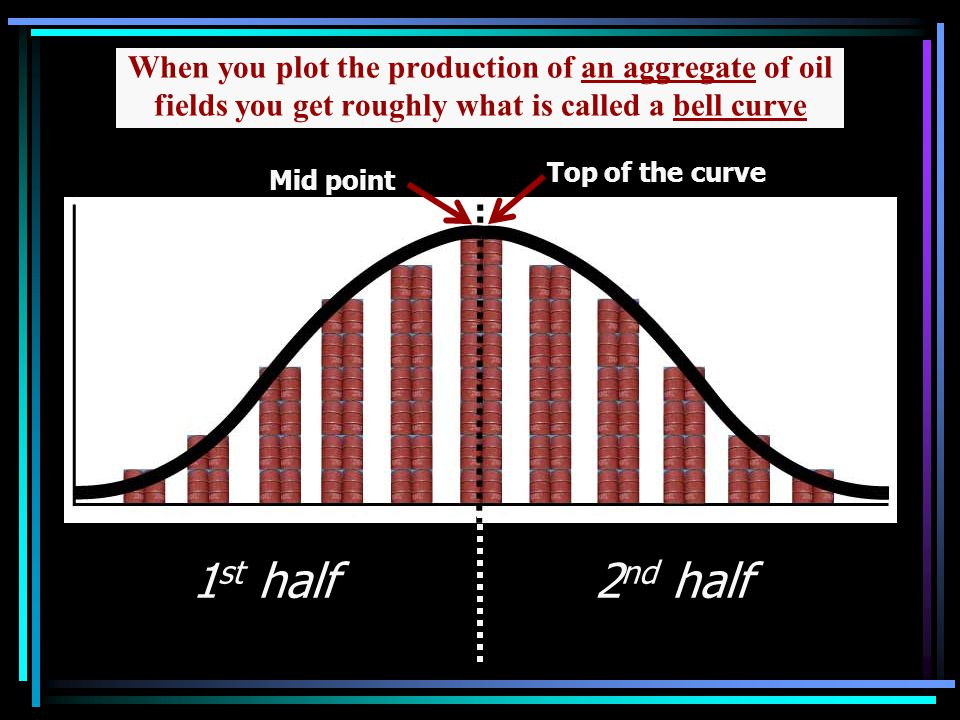Mid point 2 nd half When you plot the production of an aggregate of oil fields you get roughly what is called a bell curve Top of the curve 1 st half