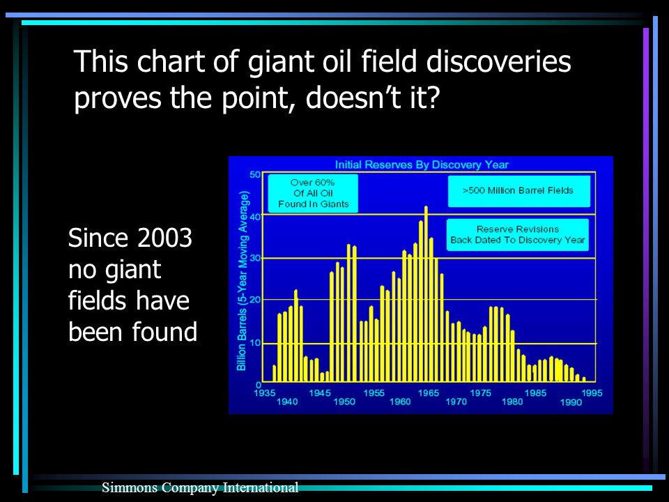 This chart of giant oil field discoveries proves the point, doesnt it.