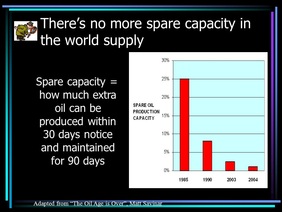 Theres no more spare capacity in the world supply Adapted from The Oil Age is Over, Matt Savinar Spare capacity = how much extra oil can be produced within 30 days notice and maintained for 90 days