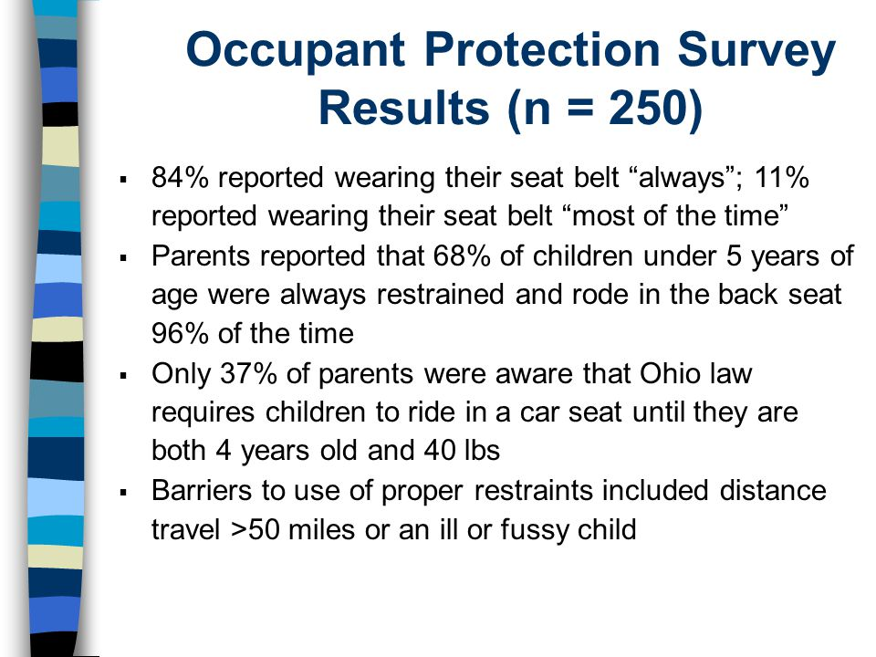 84% reported wearing their seat belt always; 11% reported wearing their seat belt most of the time Parents reported that 68% of children under 5 years