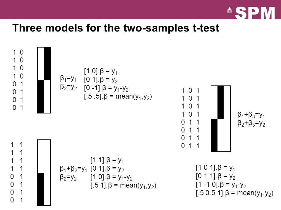 Three models for the two-samples t-test β 1 =y 1 β 2 =y 2 β 1 +β 2 =y 1 β 2 =y 2 [1 0].β = y 1 [0 1].β = y 2 [0 -1].β = y 1 -y 2 [.5.5].β = mean(y 1,y 2 ) [1 1].β = y 1 [0 1].β = y 2 [1 0].β = y 1 -y 2 [.5 1].β = mean(y 1,y 2 ) β 1 +β 3 =y 1 β 2 +β 3 =y 2 [1 0 1].β = y 1 [0 1 1].β = y 2 [1 -1 0].β = y 1 -y 2 [ ].β = mean(y 1,y 2 )
