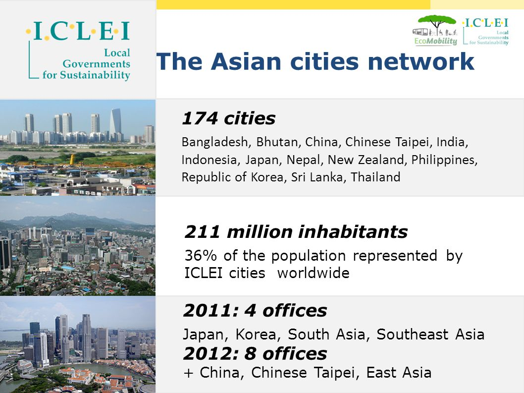 http://www.ecomobility.org The Asian cities network 174 cities Bangladesh, Bhutan, China, Chinese Taipei, India, Indonesia, Japan, Nepal, New Zealand, Philippines, Republic of Korea, Sri Lanka, Thailand 211 million inhabitants 36% of the population represented by ICLEI cities worldwide 2011: 4 offices Japan, Korea, South Asia, Southeast Asia 2012: 8 offices + China, Chinese Taipei, East Asia