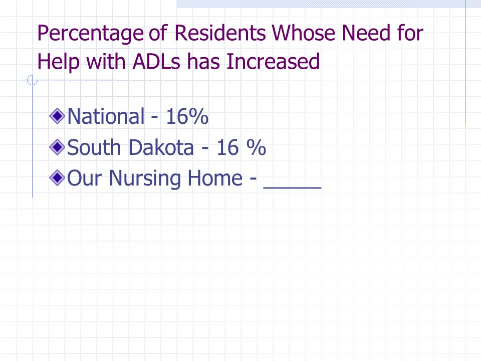 Percentage of Residents Whose Need for Help with ADLs has Increased National - 16% South Dakota - 16 % Our Nursing Home - _____