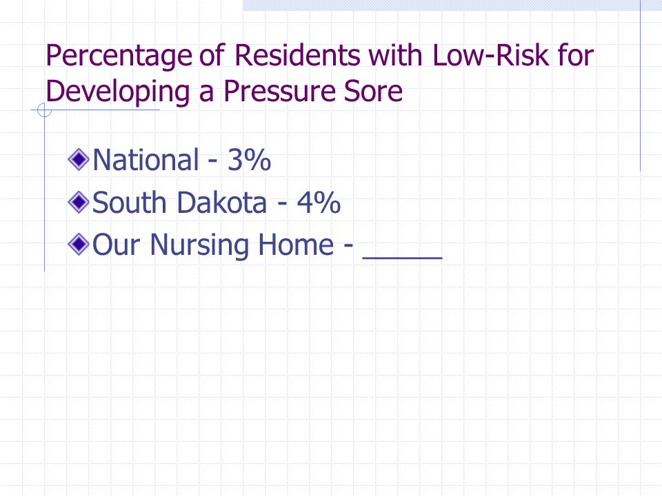 Percentage of Residents with Low-Risk for Developing a Pressure Sore National - 3% South Dakota - 4% Our Nursing Home - _____