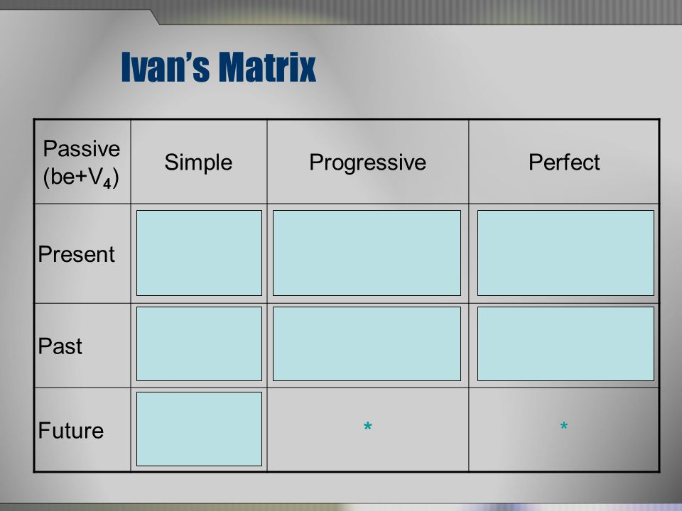 Ivans Matrix Passive (be+V 4 ) SimpleProgressivePerfect Present am is + V 4 are am is +being+ V 4 are has +been+V 4 have Past was + V 4 were was +being+V 4 were had +been+V 4 Futurewill+be+V 4 **