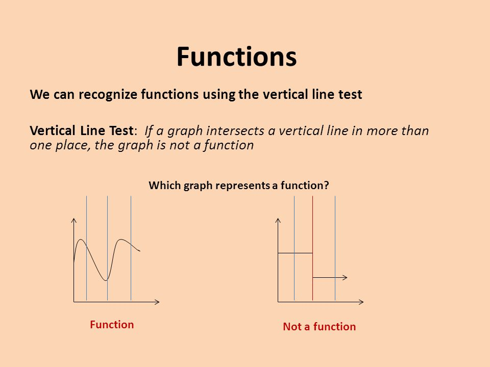 Functions Functions can be written using function notation f(x) is read f of x Example: f(x) = 2x – 3 is the same as y = 2x – 3 x: input f(x): output Evaluating Functions: Find f(-10) f(-10) = 2(-10) – 3 f(-10) = -20 – 3 f(-10) = -23 (-10, -23)