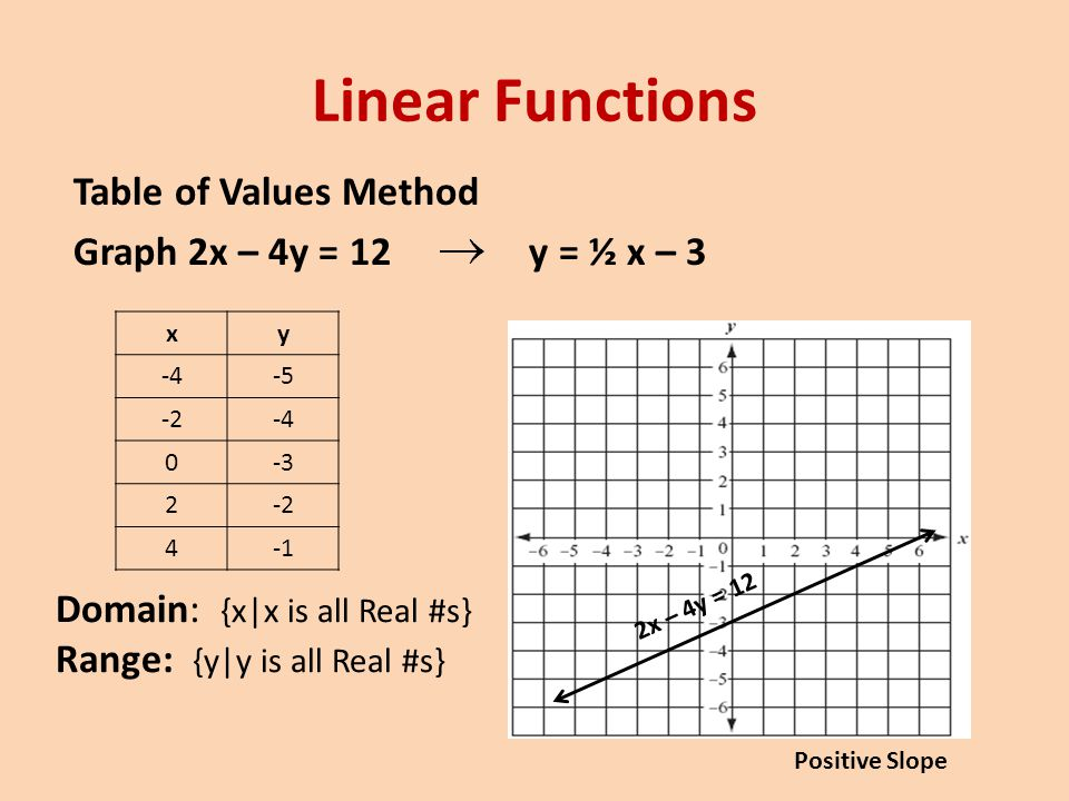 Linear Functions Slope-Intercept Method y = mx + b m = slope b = y –intercept (0,b) Graph 6x + 3y = 9 y = -2x + 3 m = b = 3 (0, 3) 6x + 3y = 9 Negative Slope Domain: {x|x is all Real #s} Range: {y|y is all Real #s}