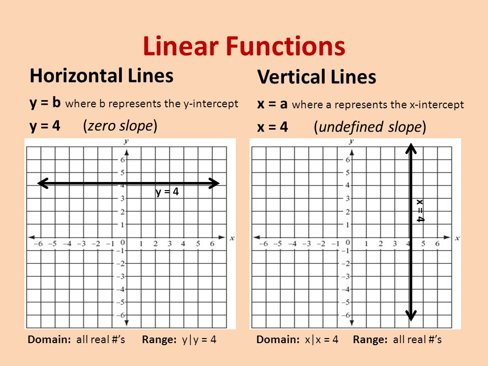 Linear Functions Writing the Equation of a Line Write the equation of a line that runs through the points (-3,1) and (0,-1) Find the slope (m) (-3,1) (0,-1) Find the y-intercept (b) y = mx + b Pt.(-3,1) Write the equation in y = mx + b y = x – 1 m = -2/3 1 = (-2/3)(-3) + b 1 = 2 + b -1 = b b = -1