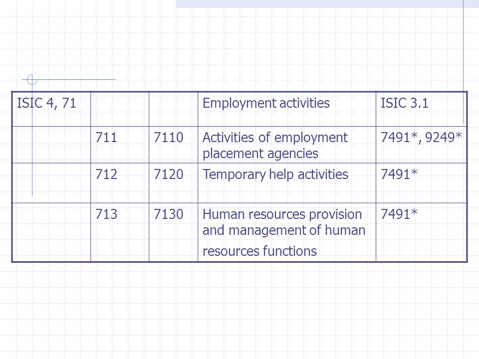 ISIC 4, 71Employment activitiesISIC Activities of employment placement agencies 7491*, 9249* Temporary help activities7491* Human resources provision and management of human resources functions 7491*