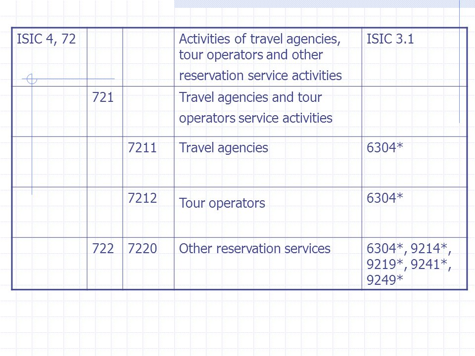 ISIC 4, 72Activities of travel agencies, tour operators and other reservation service activities ISIC Travel agencies and tour operators service activities 7211Travel agencies6304* 7212 Tour operators 6304* Other reservation services6304*, 9214*, 9219*, 9241*, 9249*