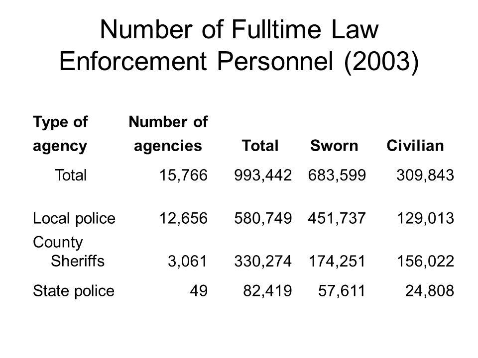 Number of Fulltime Law Enforcement Personnel (2003) Type ofNumber of agencyagenciesTotalSwornCivilian Total15,766993,442683,599309,843 Local police12,