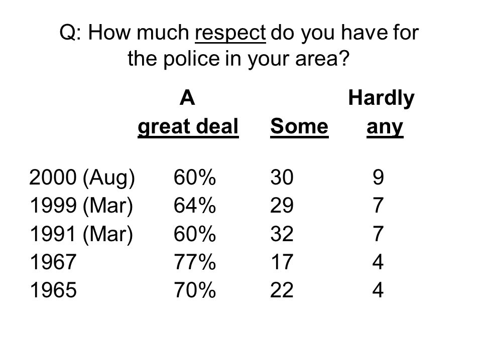 Q: How much respect do you have for the police in your area? A Hardly great dealSomeany 2000 (Aug)60%30 9 1999 (Mar)64%29 7 1991 (Mar)60%32 7 196777%1