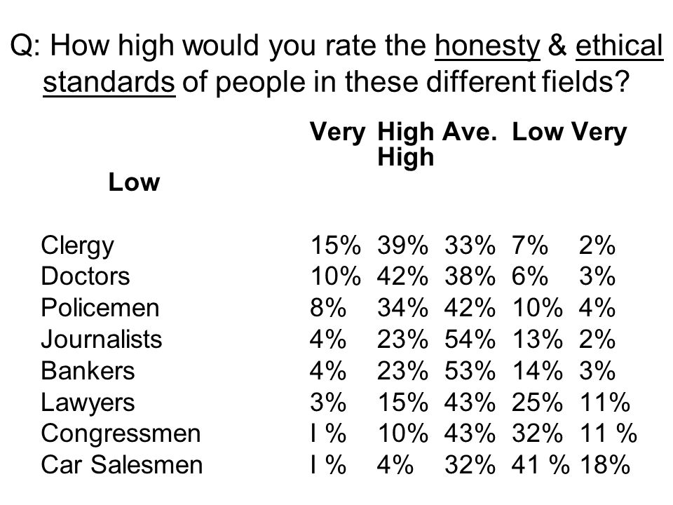 Q: How high would you rate the honesty & ethical standards of people in these different fields? VeryHigh Ave.Low Very High Low Clergy15%39%33%7%2% Doc