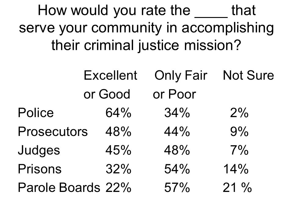 How would you rate the ____ that serve your community in accomplishing their criminal justice mission? Excellent Only Fair Not Sure or Good or Poor Po