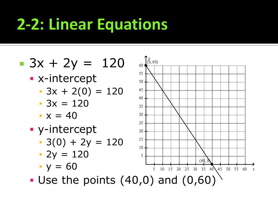 3x + 2y = 120 x-intercept 3x + 2(0) = 120 3x = 120 x = 40 y-intercept 3(0) + 2y = 120 2y = 120 y = 60 Use the points (40,0) and (0,60)