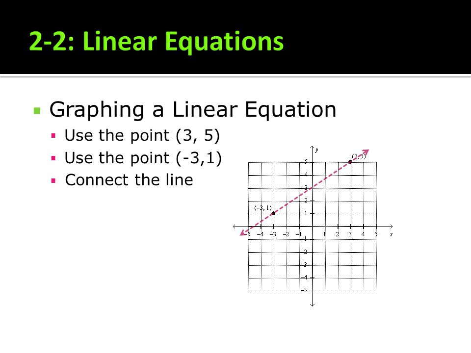 Graphing a Linear Equation Use the point (3, 5) Use the point (-3,1) Connect the line