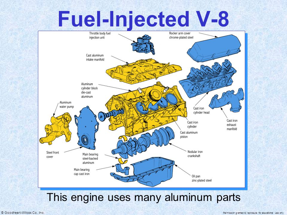 © Goodheart-Willcox Co., Inc. Permission granted to reproduce for educational use only Fuel-Injected V-8 This engine uses many aluminum parts