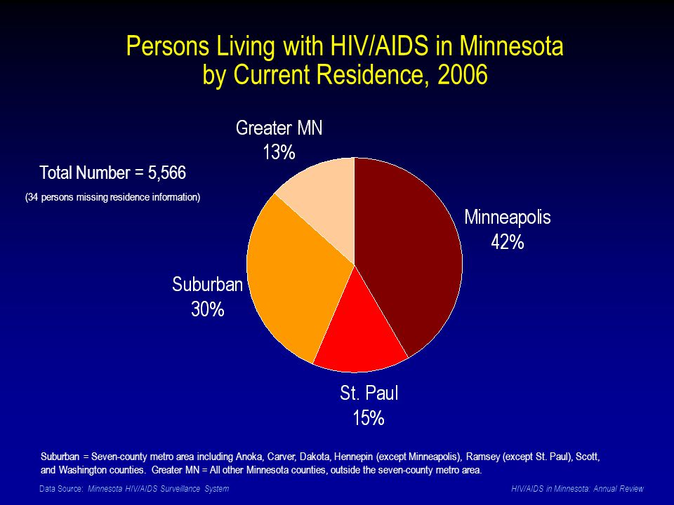 Data Source: Minnesota HIV/AIDS Surveillance System HIV/AIDS in Minnesota: Annual Review Persons Living with HIV/AIDS in Minnesota by Current Residence, 2006 Total Number = 5,566 (34 persons missing residence information) Suburban = Seven-county metro area including Anoka, Carver, Dakota, Hennepin (except Minneapolis), Ramsey (except St.