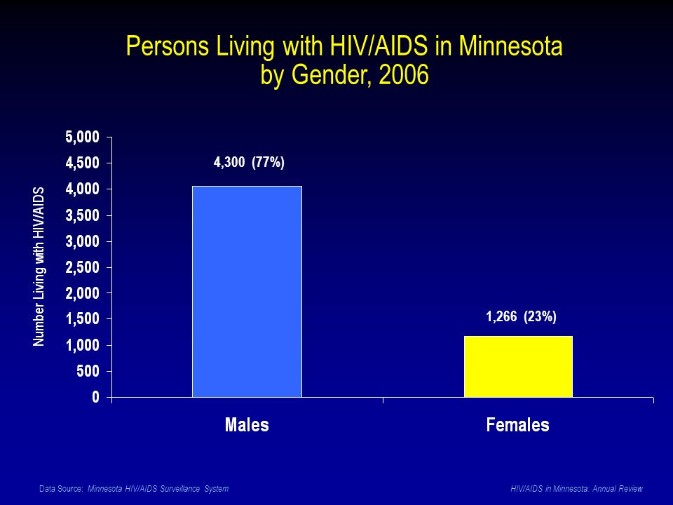 Data Source: Minnesota HIV/AIDS Surveillance System HIV/AIDS in Minnesota: Annual Review Persons Living with HIV/AIDS in Minnesota by Gender, 2006 4,3