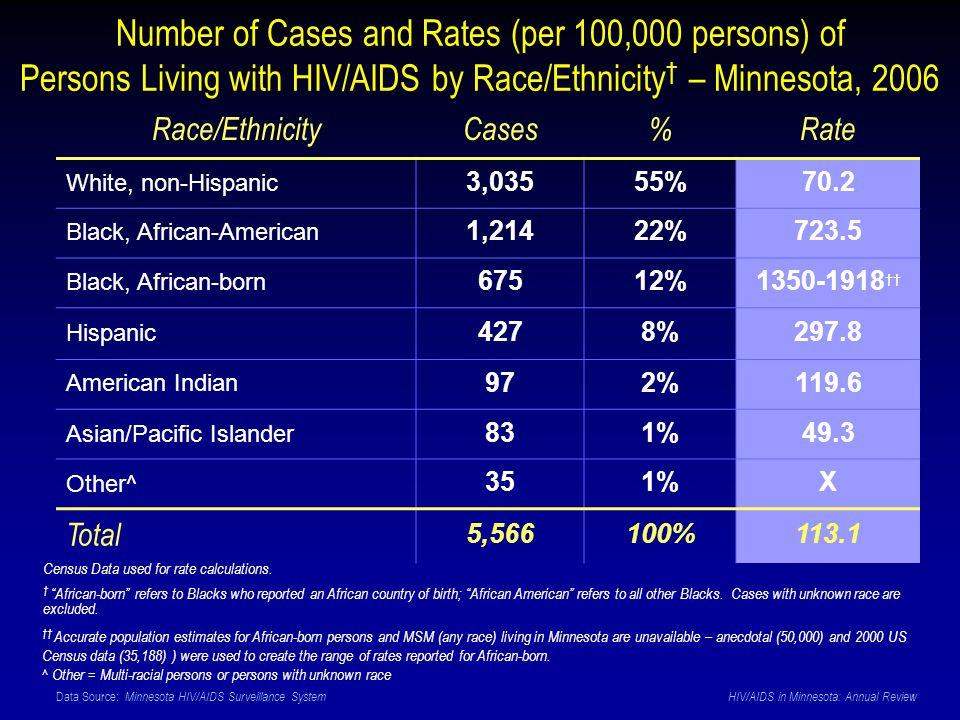 Data Source: Minnesota HIV/AIDS Surveillance System HIV/AIDS in Minnesota: Annual Review Number of Cases and Rates (per 100,000 persons) of Persons Living with HIV/AIDS by Race/Ethnicity – Minnesota, 2006 Race/EthnicityCases%Rate White, non-Hispanic 3,03555%70.2 Black, African-American 1,21422%723.5 Black, African-born 67512%1350-1918 Hispanic 4278%297.8 American Indian 972%119.6 Asian/Pacific Islander 831%49.3 Other^ 351%X Total 5,566100%113.1 Accurate population estimates for African-born persons and MSM (any race) living in Minnesota are unavailable – anecdotal (50,000) and 2000 US Census data (35,188) ) were used to create the range of rates reported for African-born.