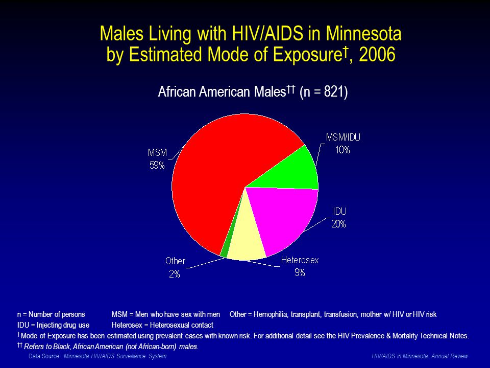 Data Source: Minnesota HIV/AIDS Surveillance System HIV/AIDS in Minnesota: Annual Review African American Males (n = 821) n = Number of persons MSM = Men who have sex with men Other = Hemophilia, transplant, transfusion, mother w/ HIV or HIV risk IDU = Injecting drug use Heterosex = Heterosexual contact Mode of Exposure has been estimated using prevalent cases with known risk.