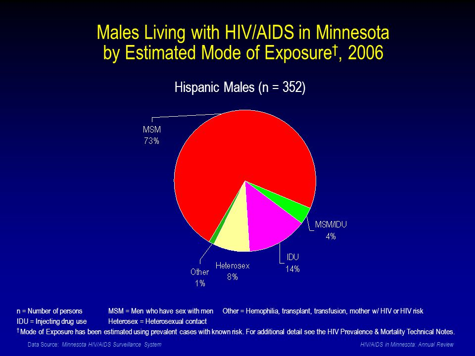 Data Source: Minnesota HIV/AIDS Surveillance System HIV/AIDS in Minnesota: Annual Review Hispanic Males (n = 352) n = Number of persons MSM = Men who have sex with men Other = Hemophilia, transplant, transfusion, mother w/ HIV or HIV risk IDU = Injecting drug use Heterosex = Heterosexual contact Mode of Exposure has been estimated using prevalent cases with known risk.