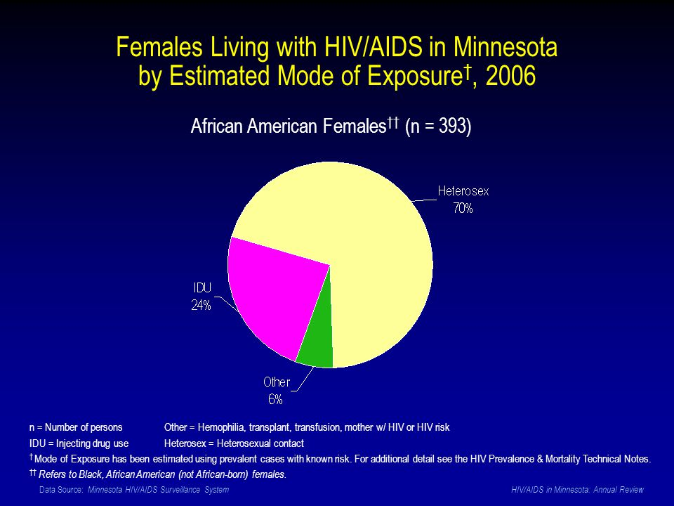 Data Source: Minnesota HIV/AIDS Surveillance System HIV/AIDS in Minnesota: Annual Review Females Living with HIV/AIDS in Minnesota by Estimated Mode of Exposure, 2006 African American Females (n = 393) n = Number of personsOther = Hemophilia, transplant, transfusion, mother w/ HIV or HIV risk IDU = Injecting drug use Heterosex = Heterosexual contact Mode of Exposure has been estimated using prevalent cases with known risk.