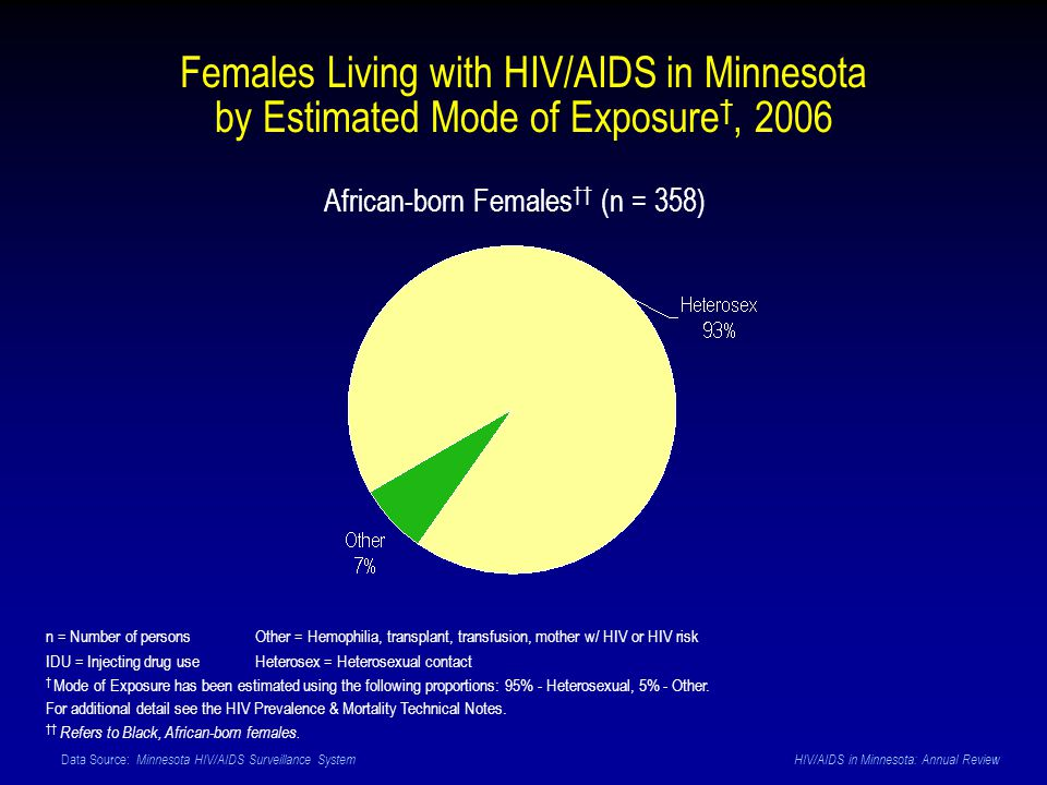 Data Source: Minnesota HIV/AIDS Surveillance System HIV/AIDS in Minnesota: Annual Review African-born Females (n = 358) Females Living with HIV/AIDS in Minnesota by Estimated Mode of Exposure, 2006 n = Number of personsOther = Hemophilia, transplant, transfusion, mother w/ HIV or HIV risk IDU = Injecting drug use Heterosex = Heterosexual contact Mode of Exposure has been estimated using the following proportions: 95% - Heterosexual, 5% - Other.