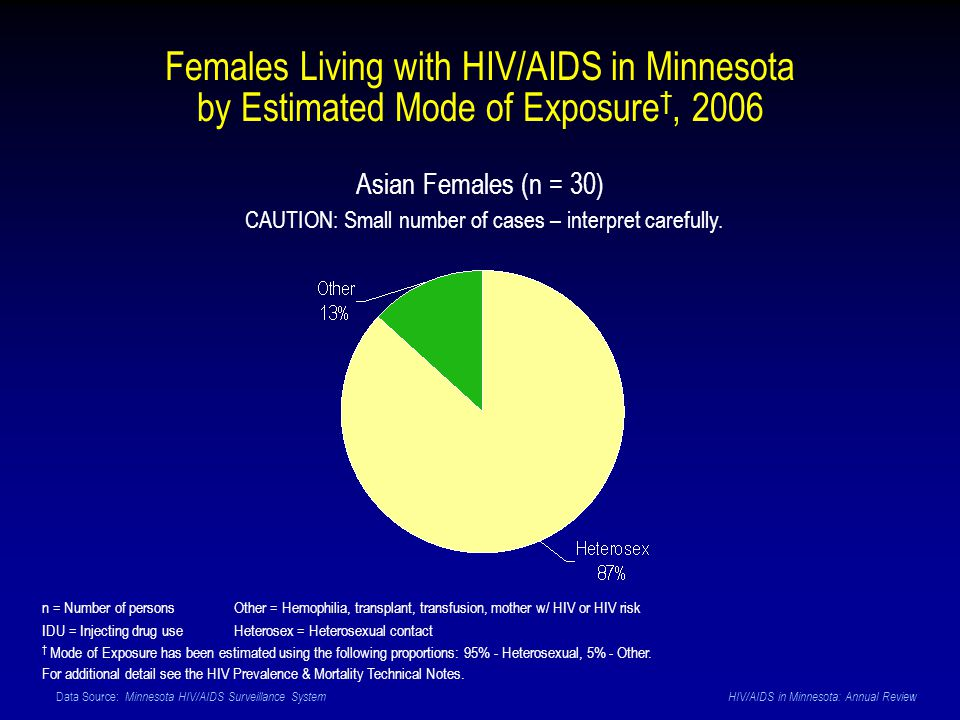 Data Source: Minnesota HIV/AIDS Surveillance System HIV/AIDS in Minnesota: Annual Review Asian Females (n = 30) CAUTION: Small number of cases – inter