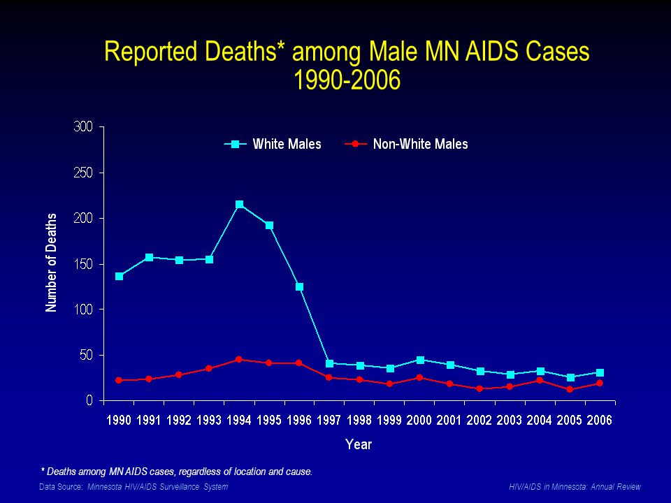 Data Source: Minnesota HIV/AIDS Surveillance System HIV/AIDS in Minnesota: Annual Review Reported Deaths* among Male MN AIDS Cases 1990-2006 * Deaths