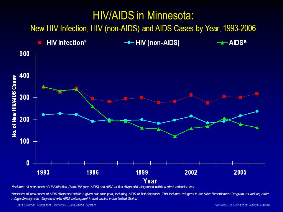 Data Source: Minnesota HIV/AIDS Surveillance System HIV/AIDS in Minnesota: Annual Review HIV/AIDS in Minnesota: New HIV Infection, HIV (non-AIDS) and AIDS Cases by Year, 1993-2006 *Includes all new cases of HIV infection (both HIV (non-AIDS) and AIDS at first diagnosis) diagnosed within a given calendar year.