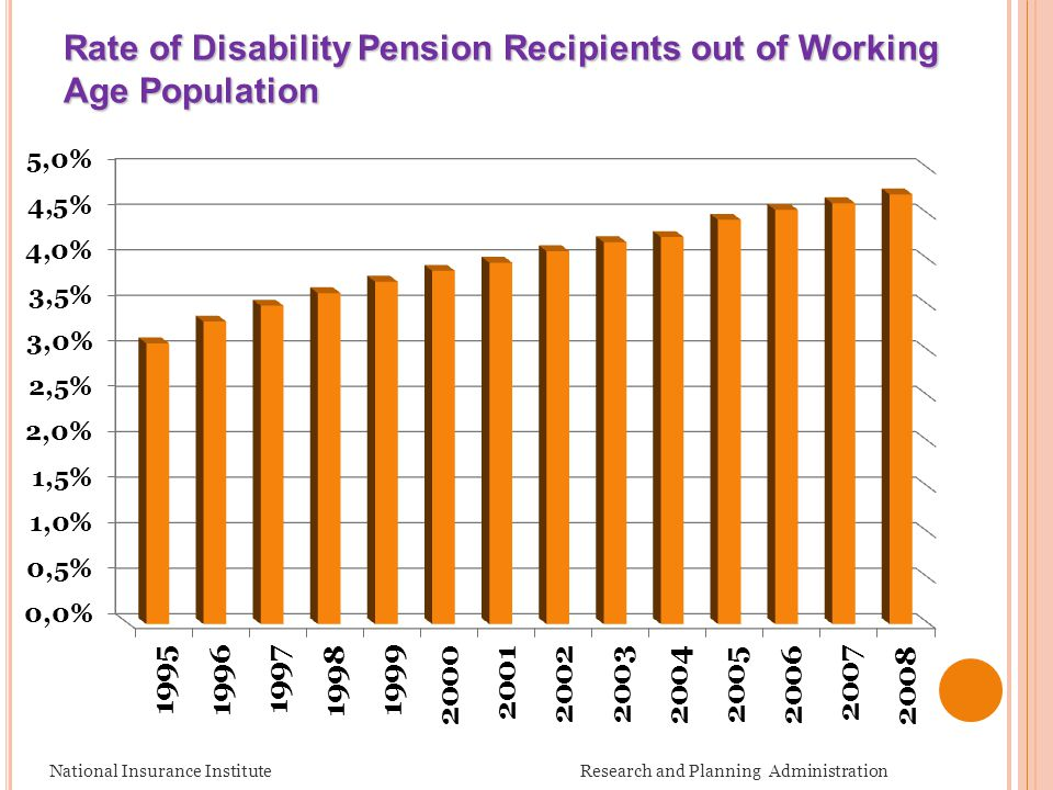 Rate of Disability Pension Recipients out of Working Age Population National Insurance Institute Research and Planning Administration