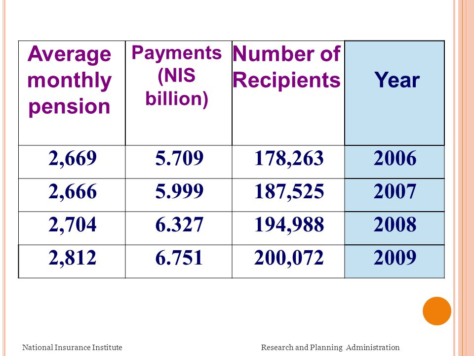 Year Number of Recipients Payments (NIS billion) Average monthly pension 2006178,2635.7092,669 2007187,5255.9992,666 2008194,9886.3272,704 2009200,072