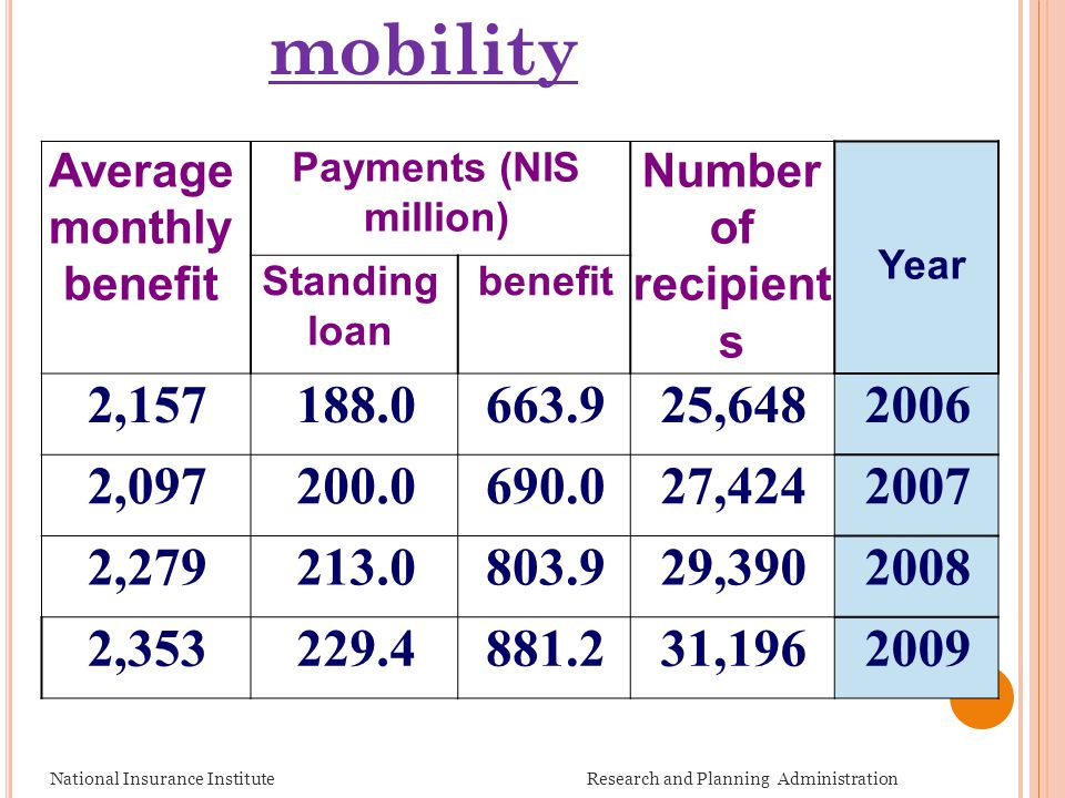 National Insurance Institute Research and Planning Administration Year Number of recipient s Payments (NIS million) Average monthly benefit benefitSta