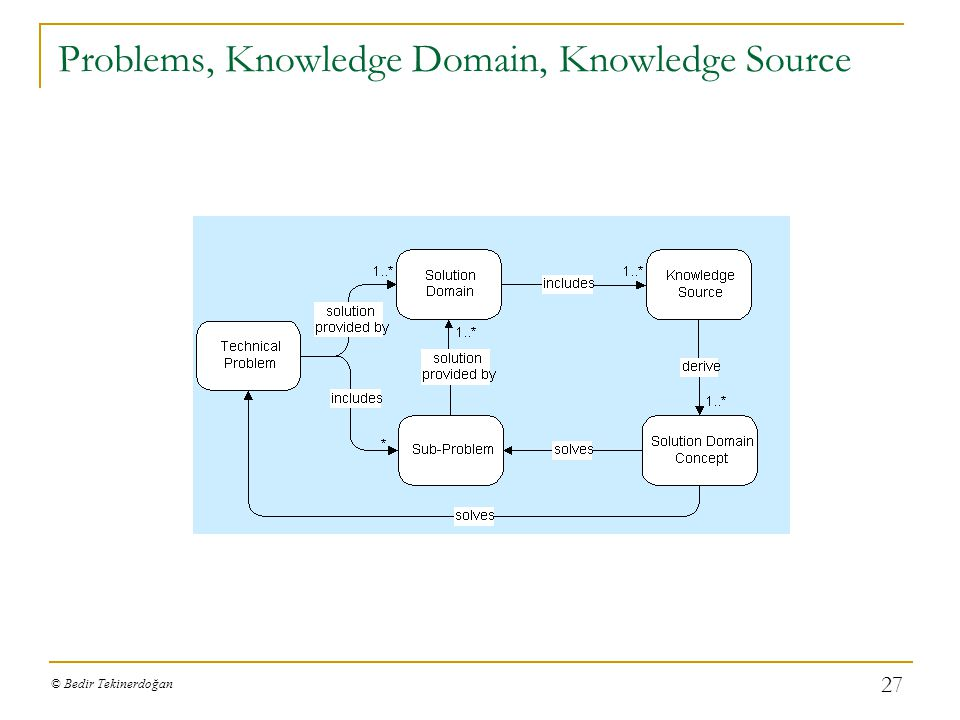 © Bedir Tekinerdoğan 26 Search knowledge sources in domain IDKnowledge SourceForm KS1 Concurrency Control & Recovery in Database Systems [Bernstein et