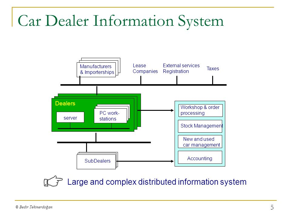 © Bedir Tekinerdoğan 4 Synthesis-Based Software Architecture Design Example Project: Atomic Transaction Architecture Design for Car Dealer System INED