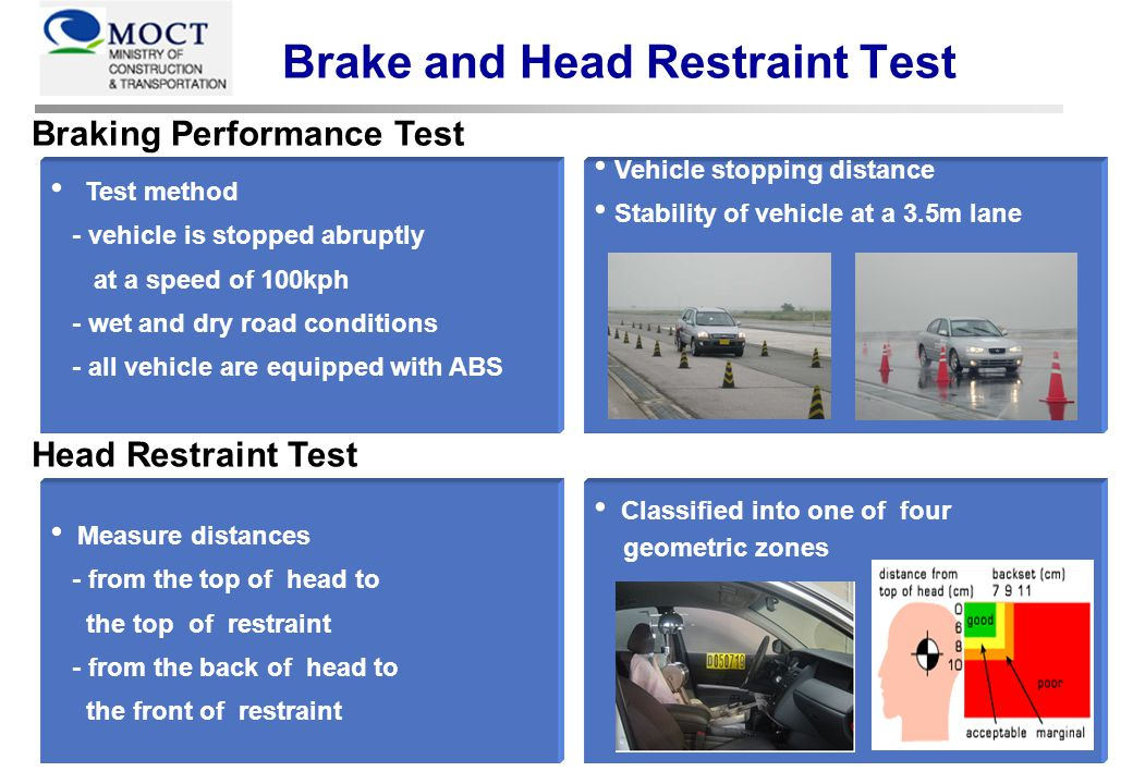 Test method - vehicle is stopped abruptly at a speed of 100kph - wet and dry road conditions - all vehicle are equipped with ABS Classified into one of four geometric zones Measure distances - from the top of head to the top of restraint - from the back of head to the front of restraint Vehicle stopping distance Stability of vehicle at a 3.5m lane Braking Performance Test Head Restraint Test Brake and Head Restraint Test