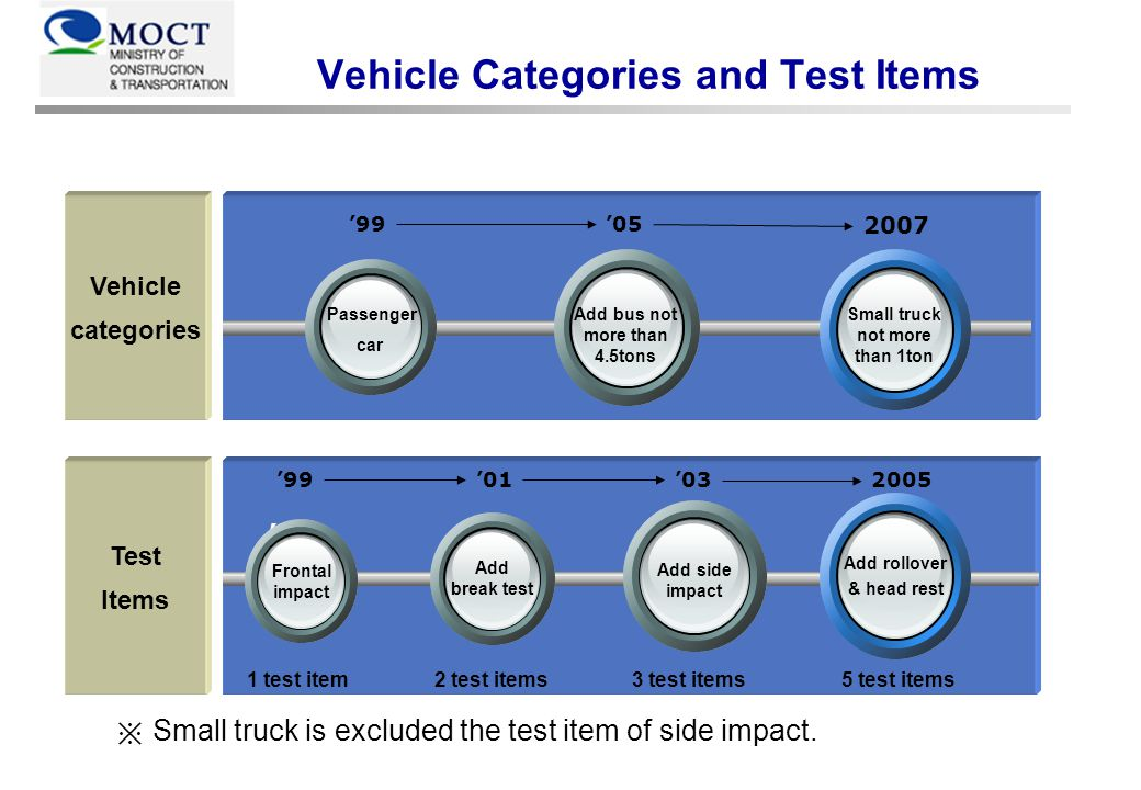 199920002001200220032004 Total (42 vehicles) : 31 Passenger cars, 9 RV, 2 Buses 2005 Side impact M.P(3) C.P(1) RV(1) L.P(4) C.P(4) M.P(1) RV(2) BUS(2) Brake test RV(6) L.P(2) C.P(3) L.P(2) C.P(2) M.P(3) C.P(1) RV(1) M.P(1) RV(2) BUS(2) Frontal impact Compact Pass.(3) Medium Pass.(4) L.P(3) RV (6) Mini(3) L.P(2) C.P(3) Mini(3) L.P(2) C.P(3) M.P(3) C.P(1) RV(1) M.P(1) RV(2) BUS(2) M.P(1) RV(2) BUS(2) Rollover M.P(1) RV(2) BUS(2) Head restraint Some of the popular cars sold in Korea Progress of NCAP