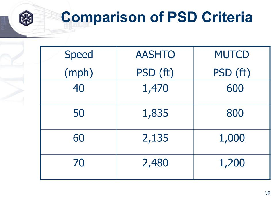 30 Comparison of PSD Criteria Speed (mph) AASHTO PSD (ft) MUTCD PSD (ft) 401,470 600 501,835 800 602,1351,000 702,4801,200