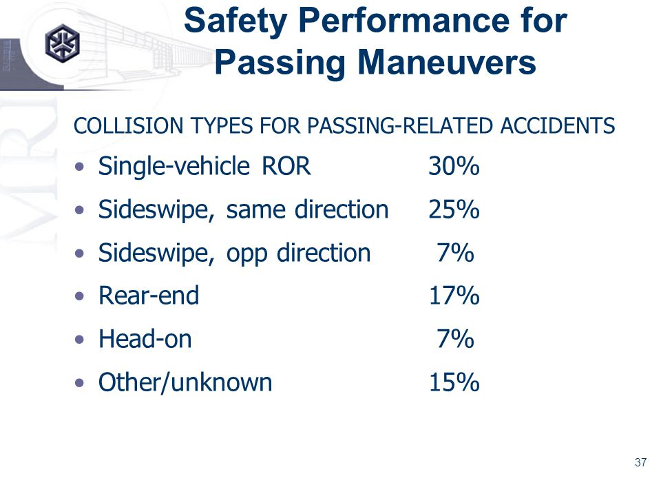 37 Safety Performance for Passing Maneuvers COLLISION TYPES FOR PASSING-RELATED ACCIDENTS Single-vehicle ROR 30% Sideswipe, same direction 25% Sideswipe, opp direction 7% Rear-end 17% Head-on 7% Other/unknown 15%
