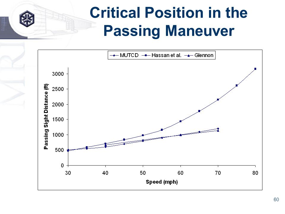 60 Critical Position in the Passing Maneuver
