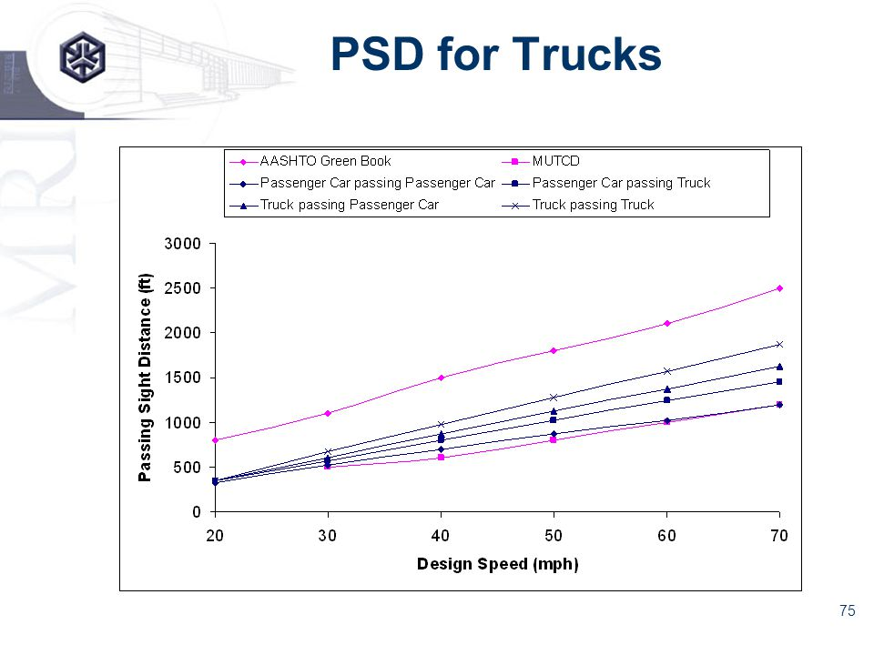 75 PSD for Trucks